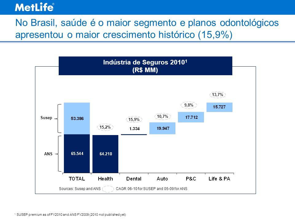 No Brasil, saúde é o maior segmento e planos odontológicos apresentou o maior crescimento histórico (15,9%) 15,2% Indústria de Seguros 2010 1 (R$ MM) 15,9% 10,7% 9,8% 13,7% Sources: Susep and ANSCAGR 06-10 for SUSEP and 05-09 for ANS 1 SUSEP premium as of FY2010 and ANS FY2009 (2010 not published yet) Susep ANS