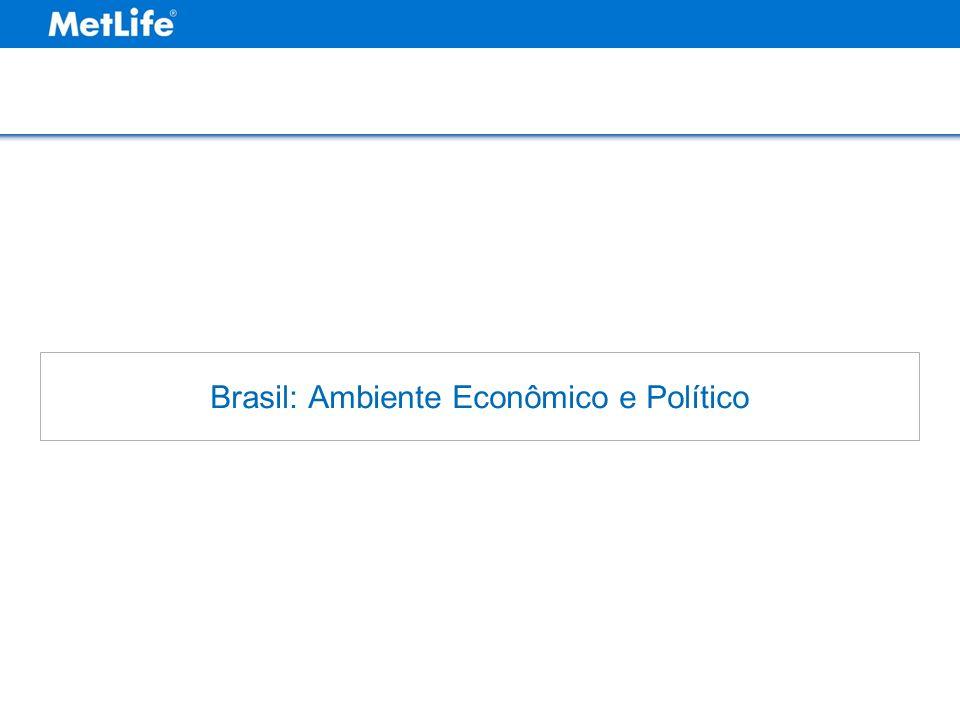 Brasil: Ambiente Econômico e Político