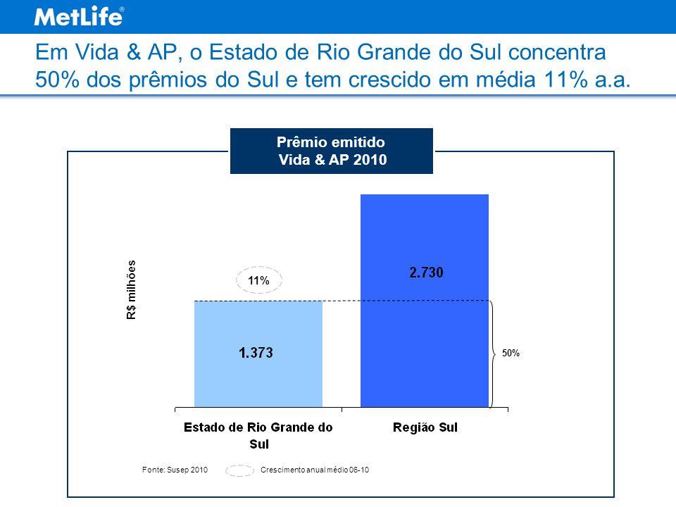 Prêmio emitido Vida & AP 2010 Em Vida & AP, o Estado de Rio Grande do Sul concentra 50% dos prêmios do Sul e tem crescido em média 11% a.a. Fonte: Sus
