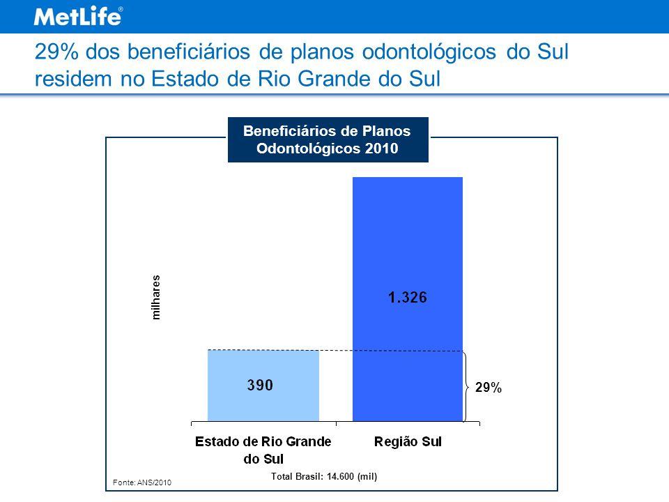 Fonte: ANS/2010 milhares Beneficiários de Planos Odontológicos 2010 29% 29% dos beneficiários de planos odontológicos do Sul residem no Estado de Rio Grande do Sul Total Brasil: 14.600 (mil)