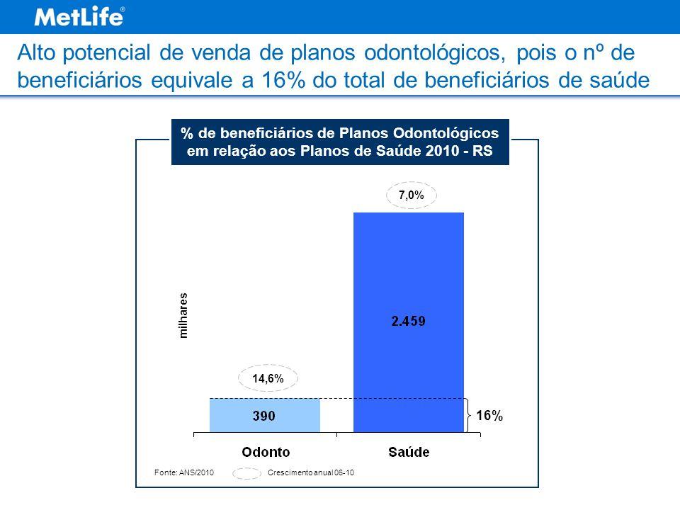 Alto potencial de venda de planos odontológicos, pois o nº de beneficiários equivale a 16% do total de beneficiários de saúde Fonte: ANS/2010 milhares % de beneficiários de Planos Odontológicos em relação aos Planos de Saúde 2010 - RS 16% 14,6% 7,0% Crescimento anual 06-10