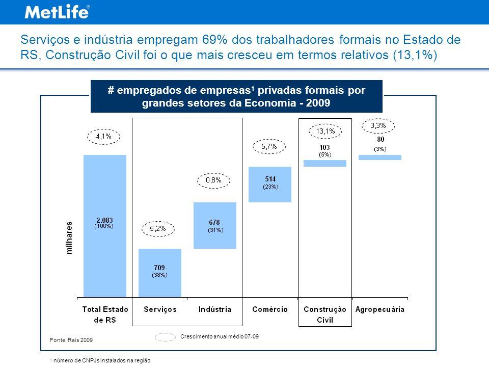Serviços e indústria empregam 69% dos trabalhadores formais no Estado de RS, Construção Civil foi o que mais cresceu em termos relativos (13,1%) Fonte