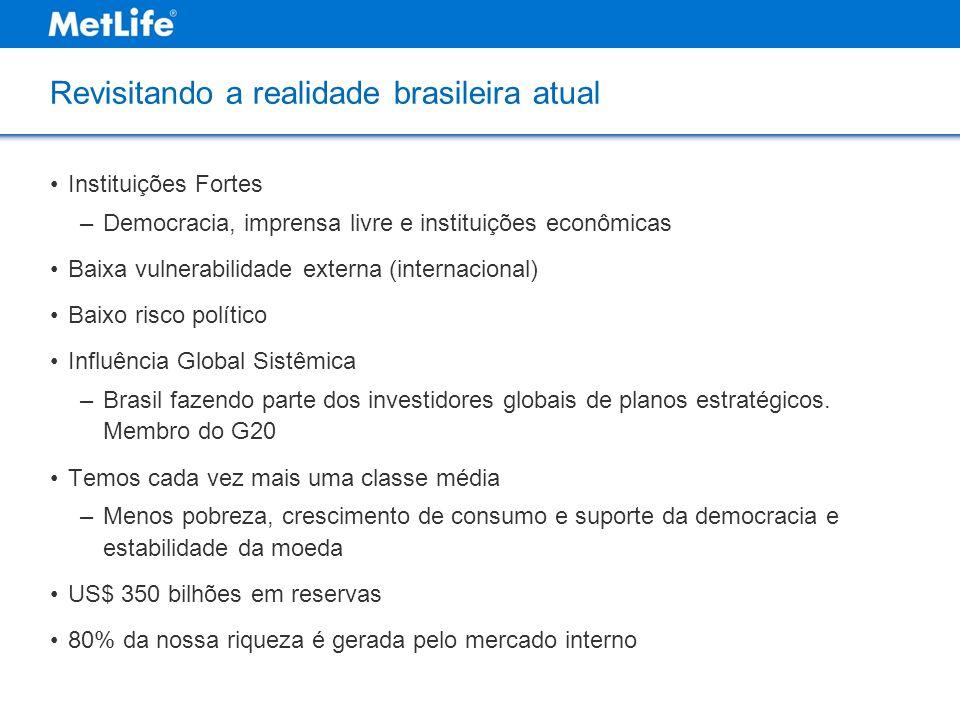 Revisitando a realidade brasileira atual Instituições Fortes –Democracia, imprensa livre e instituições econômicas Baixa vulnerabilidade externa (inte
