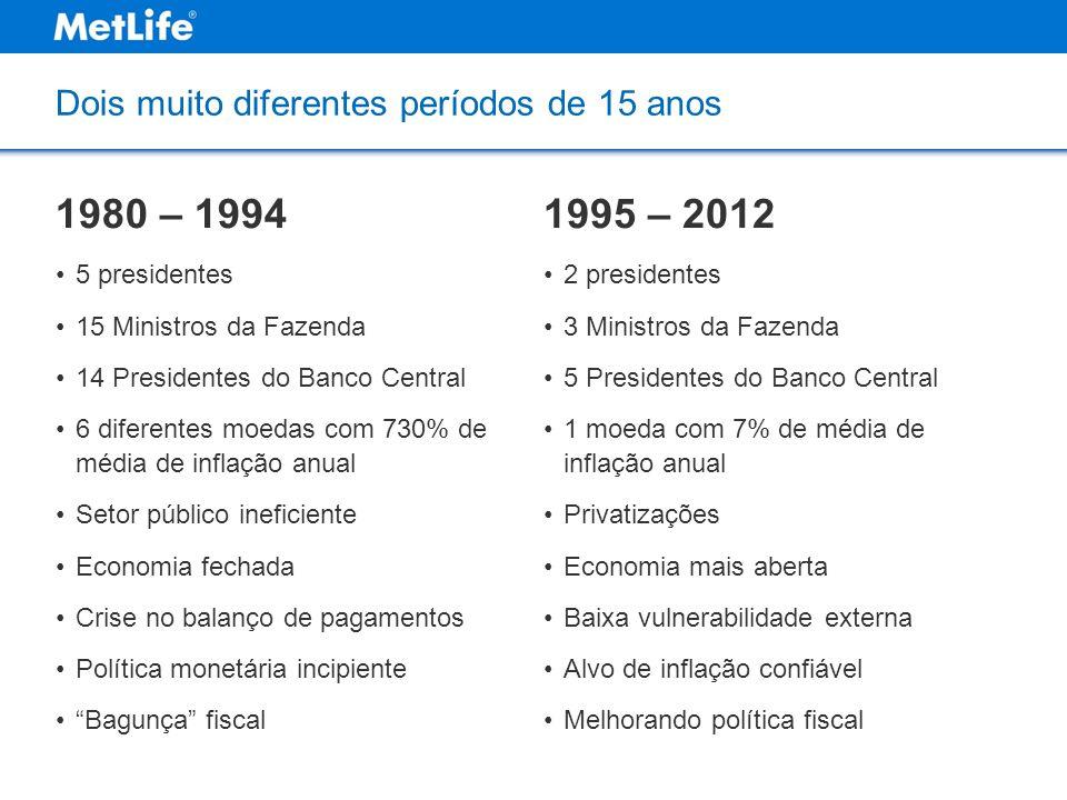 Dois muito diferentes períodos de 15 anos 1980 – 1994 5 presidentes 15 Ministros da Fazenda 14 Presidentes do Banco Central 6 diferentes moedas com 73