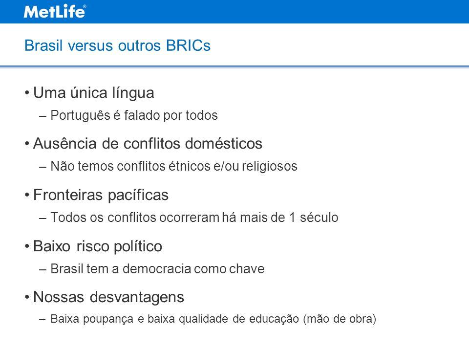 Brasil versus outros BRICs Uma única língua –Português é falado por todos Ausência de conflitos domésticos –Não temos conflitos étnicos e/ou religioso