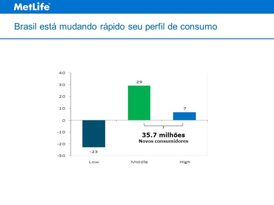 Brasil está mudando rápido seu perfil de consumo 35.7 milhões Novos consumidores