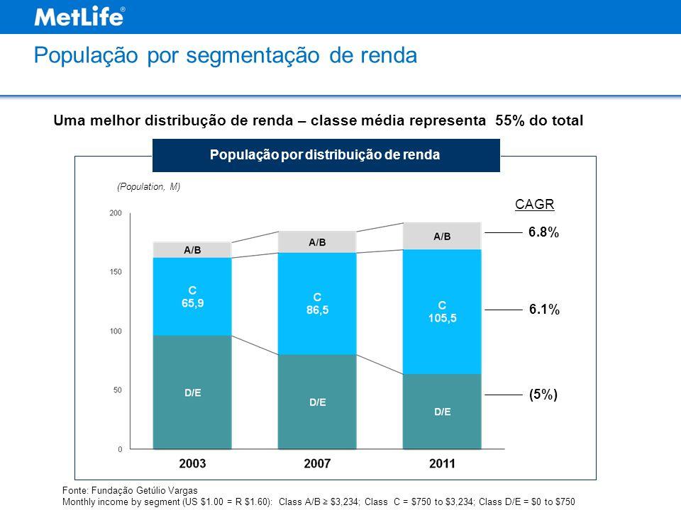 (Population, M) População por distribuição de renda Fonte: Fundação Getúlio Vargas Monthly income by segment (US $1.00 = R $1.60): Class A/B ≥ $3,234; Class C = $750 to $3,234; Class D/E = $0 to $750 CAGR 6.8% 6.1% (5%) População por segmentação de renda Uma melhor distribução de renda – classe média representa 55% do total
