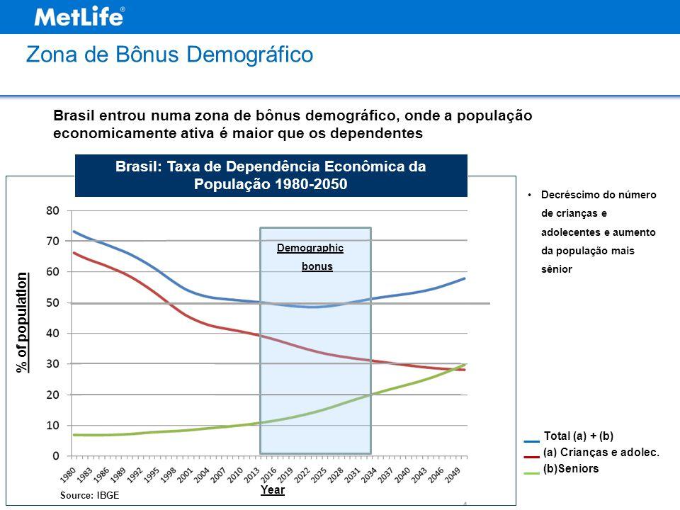 Zona de Bônus Demográfico (a) Crianças e adolec. (b)Seniors Total (a) + (b) Brasil: Taxa de Dependência Econômica da População 1980-2050 Decréscimo do
