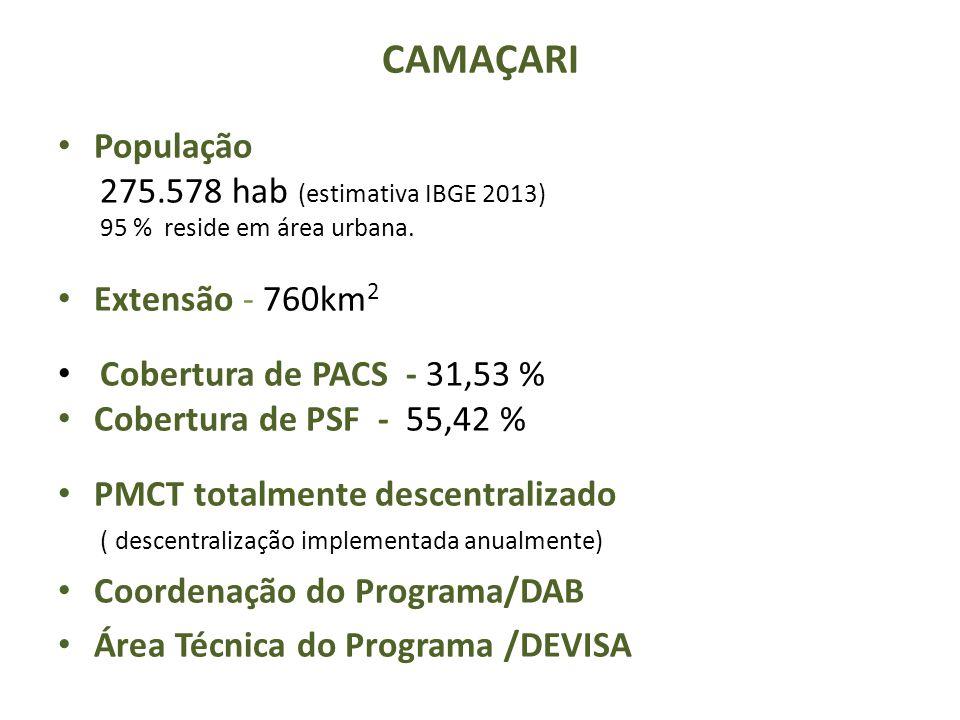 População 275.578 hab (estimativa IBGE 2013) 95 % reside em área urbana. Extensão - 760km 2 Cobertura de PACS - 31,53 % Cobertura de PSF - 55,42 % PMC