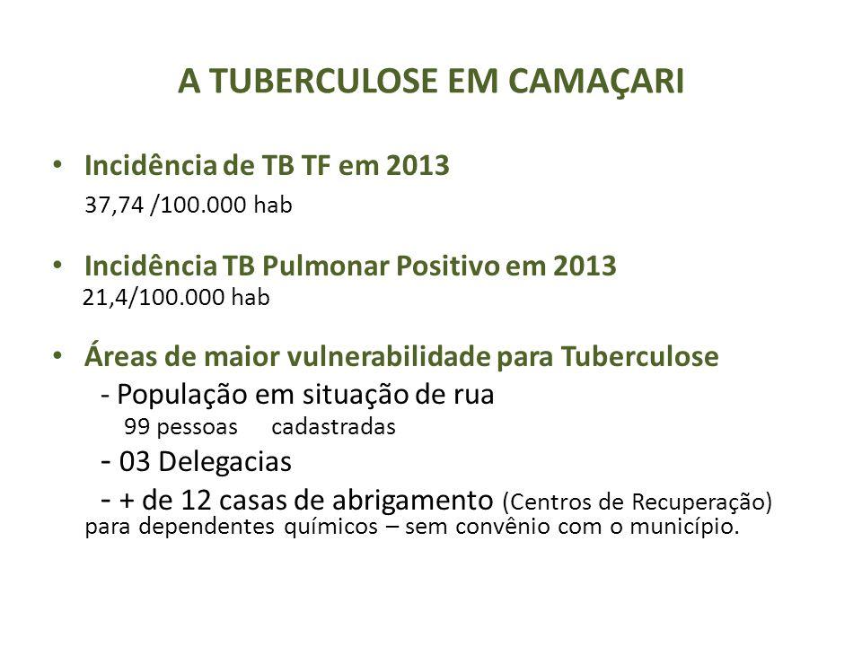 A TUBERCULOSE EM CAMAÇARI Incidência de TB TF em 2013 37,74 /100.000 hab Incidência TB Pulmonar Positivo em 2013 21,4/100.000 hab Áreas de maior vulne