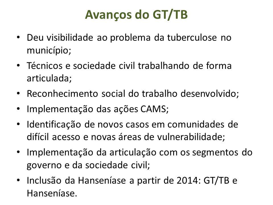 Avanços do GT/TB Deu visibilidade ao problema da tuberculose no município; Técnicos e sociedade civil trabalhando de forma articulada; Reconhecimento