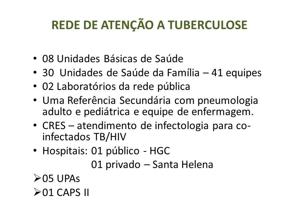 REDE DE ATENÇÃO A TUBERCULOSE 08 Unidades Básicas de Saúde 30 Unidades de Saúde da Família – 41 equipes 02 Laboratórios da rede pública Uma Referência