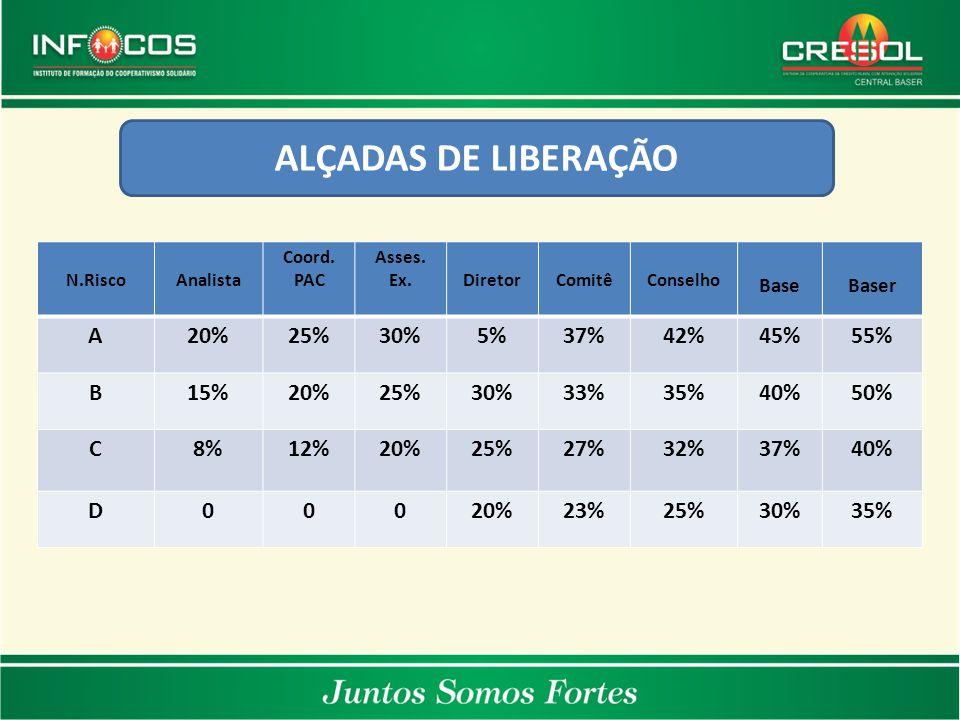 ALÇADAS DE LIBERAÇÃO N.RiscoAnalista Coord. PAC Asses. Ex.DiretorComitêConselho BaseBaser A20%25%30%5%37%42%45%55% B15%20%25%30%33%35%40%50% C8%12%20%