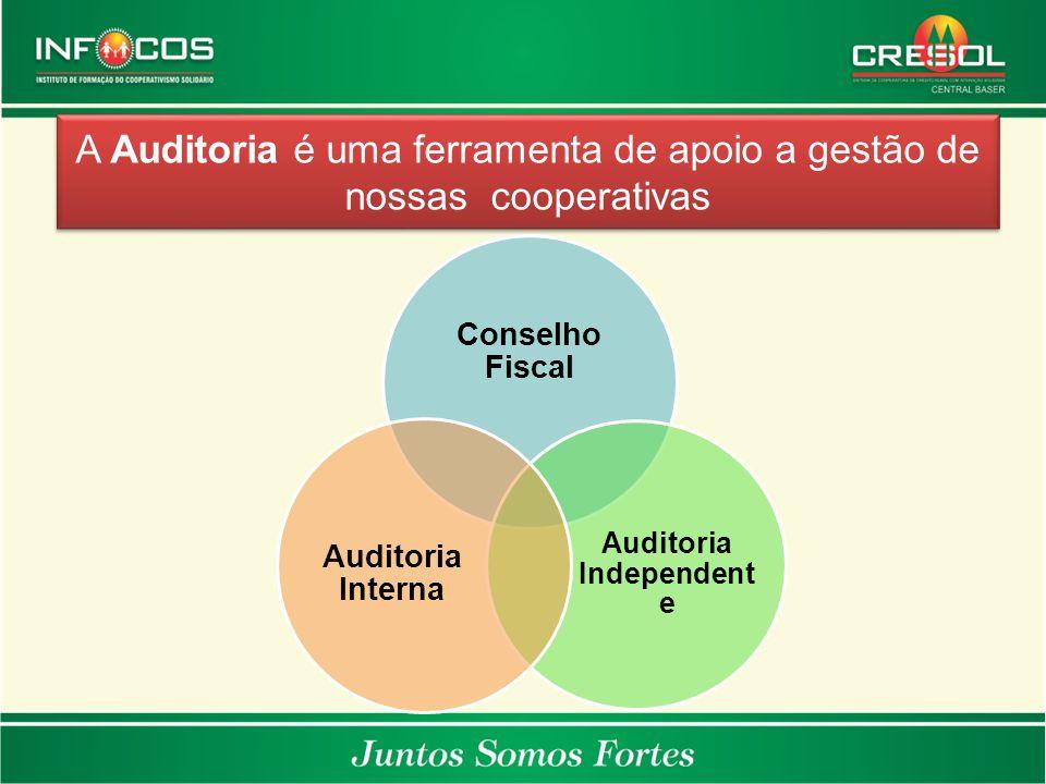 A Auditoria é uma ferramenta de apoio a gestão de nossas cooperativas Conselho Fiscal Auditoria Independent e Auditoria Interna