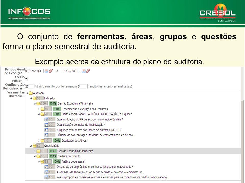 O conjunto de ferramentas, áreas, grupos e questões forma o plano semestral de auditoria. Exemplo acerca da estrutura do plano de auditoria.