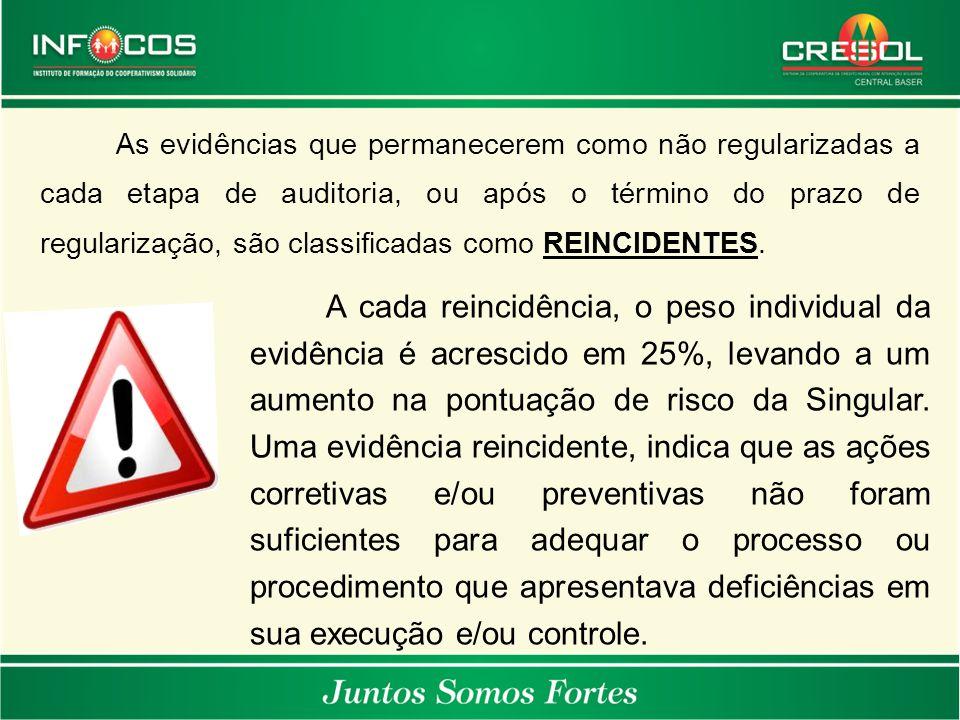 As evidências que permanecerem como não regularizadas a cada etapa de auditoria, ou após o término do prazo de regularização, são classificadas como R