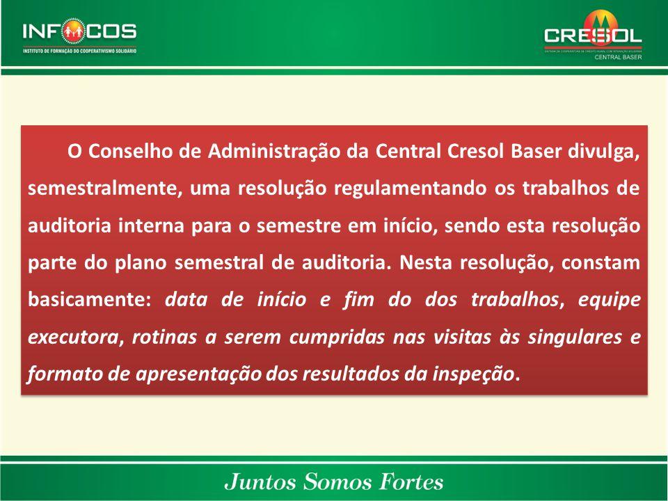 O Conselho de Administração da Central Cresol Baser divulga, semestralmente, uma resolução regulamentando os trabalhos de auditoria interna para o sem