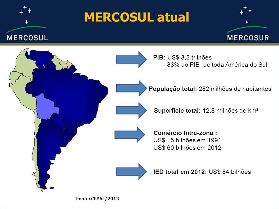 Fonte: CEPAL/2013 PIB: US$ 3,3 trilhões 83% do PIB de toda América do Sul População total: 282 milhões de habitantes Superfície total: 12,8 milhões de km² Comércio Intra-zona : US$ 5 bilhões em 1991 US$ 60 bilhões em 2012 MERCOSUL atual IED total em 2012: US$ 84 bilhões