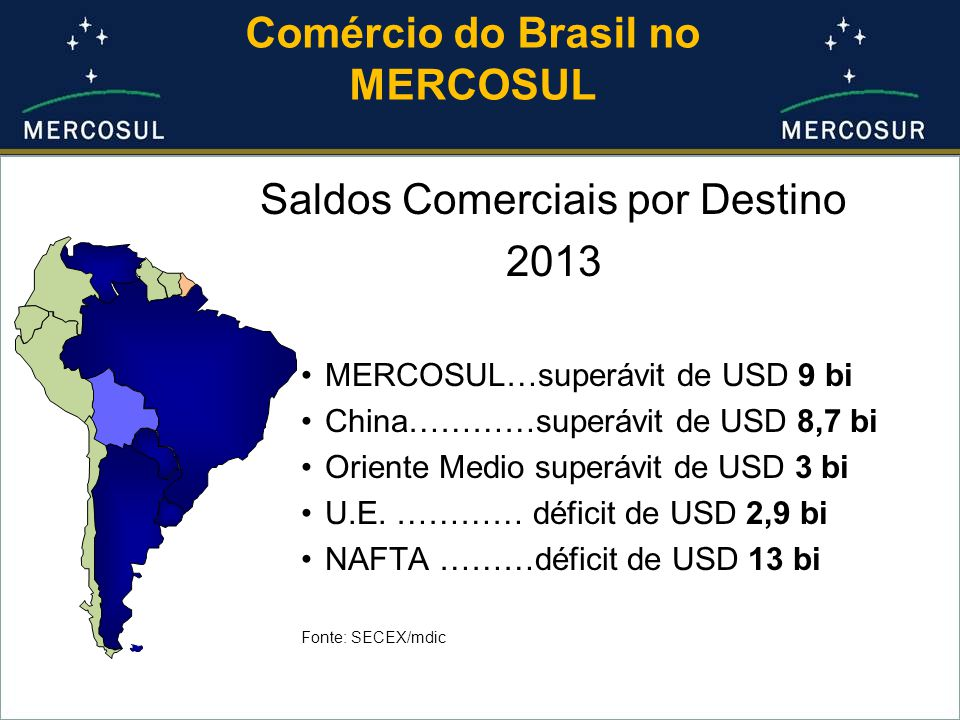 Comércio do Brasil no MERCOSUL Saldos Comerciais por Destino 2013 MERCOSUL…superávit de USD 9 bi China…………superávit de USD 8,7 bi Oriente Medio superávit de USD 3 bi U.E.