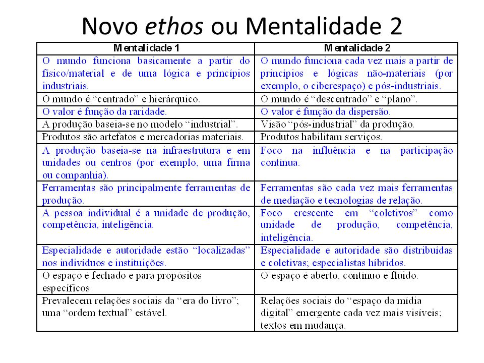 Novo ethos ou Mentalidade 2