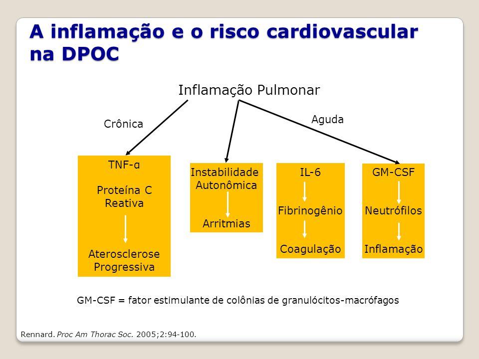 Rennard. Proc Am Thorac Soc. 2005;2:94-100. Inflamação Pulmonar Crônica Aguda TNF-α Proteína C Reativa Aterosclerose Progressiva Instabilidade Autonôm