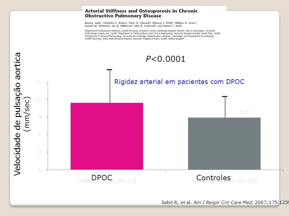 — — Velocidade de pulsação aortica (mm/sec) Sabit R, et al. Am J Respir Crit Care Med. 2007;175:1259-1265. P<0.0001 DPOCControles Rigidez arterial em