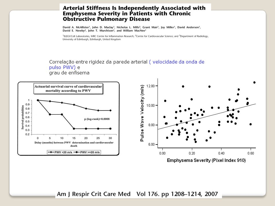 r=0.48 P<0.05 Meaum et al. Arterioscler Thromb Vasc Biol 2001;21:2046 Correlação entre rigidez da parede arterial ( velocidade da onda de pulso PWV) e