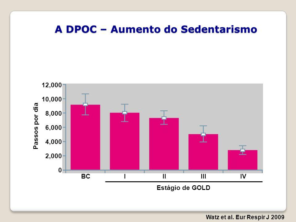 A DPOC – Aumento do Sedentarismo Watz et al. Eur Respir J 2009 12,000 10,000 8,000 6,000 4,000 2,000 0 Passos por dia Estágio de GOLD BCIIIIIIIV
