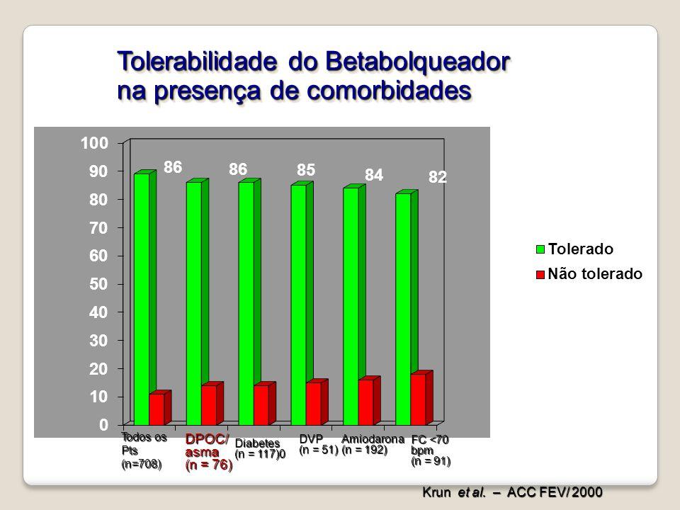 Todos os Pts(n=708) DPOC/asma (n = 76) Diabetes (n = 117)0 DVP (n = 51) Amiodarona (n = 192) FC <70 bpm (n = 91) Krun et al. – ACC FEV/ 2000 Tolerabil