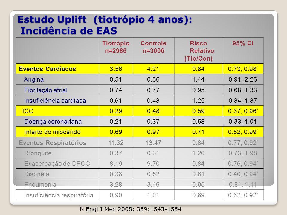 Estudo Uplift (tiotrópio 4 anos): Incidência de EAS Tiotrópio n=2986 Controle n=3006 Risco Relativo (Tio/Con) 95% CI Eventos Cardíacos3.564.210.840.73
