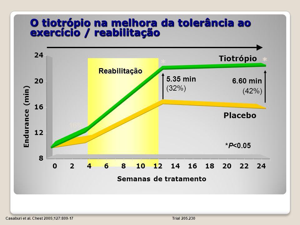 O tiotrópio na melhora da tolerância ao exercício / reabilitação *P<0.05 * * Reabilitação Reabilitação 16% 5.35 min (32%) 6.60 min (42%) 8 12 16 20 24