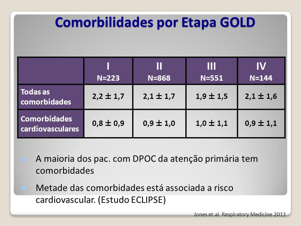 Comorbilidades por Etapa GOLD I N=223 II N=868 III N=551 IV N=144 Todas as comorbidades 2,2 ± 1,72,1 ± 1,71,9 ± 1,52,1 ± 1,6 Comorbidades cardiovascul