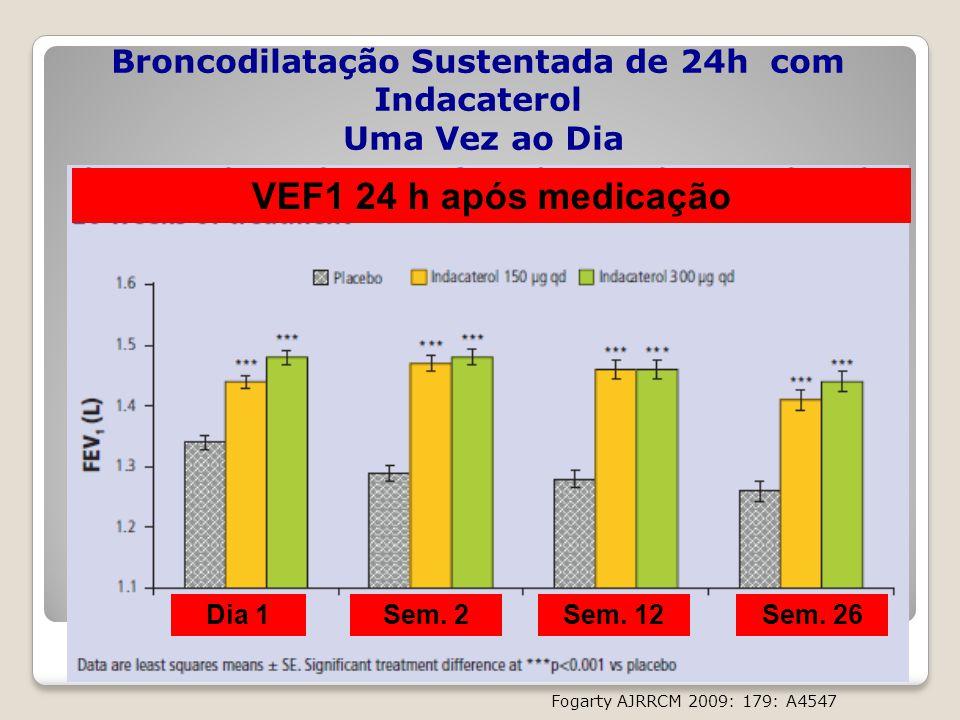 Broncodilatação Sustentada de 24h com Indacaterol Uma Vez ao Dia Fogarty AJRRCM 2009: 179: A4547 VEF1 24 h após medicação Dia 1Sem. 26Sem. 12Sem. 2