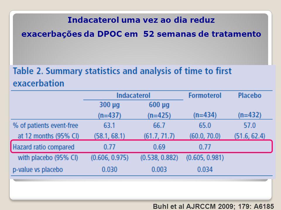 Indacaterol uma vez ao dia reduz exacerbações da DPOC em 52 semanas de tratamento Buhl et al AJRCCM 2009; 179: A6185