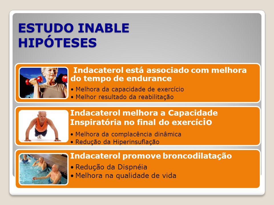 ESTUDO INABLE HIPÓTESES Indacaterol está associado com melhora do tempo de endurance Melhora da capacidade de exercício Melhor resultado da reabilitaç