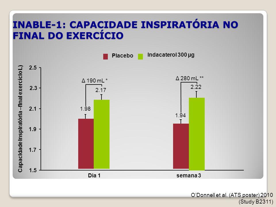INABLE-1: CAPACIDADE INSPIRATÓRIA NO FINAL DO EXERCÍCIO 1.5 2.1 2.5 Dia 1semana 3 Capacidade Inspiratória –final exercício L) Indacaterol 300 µg Place