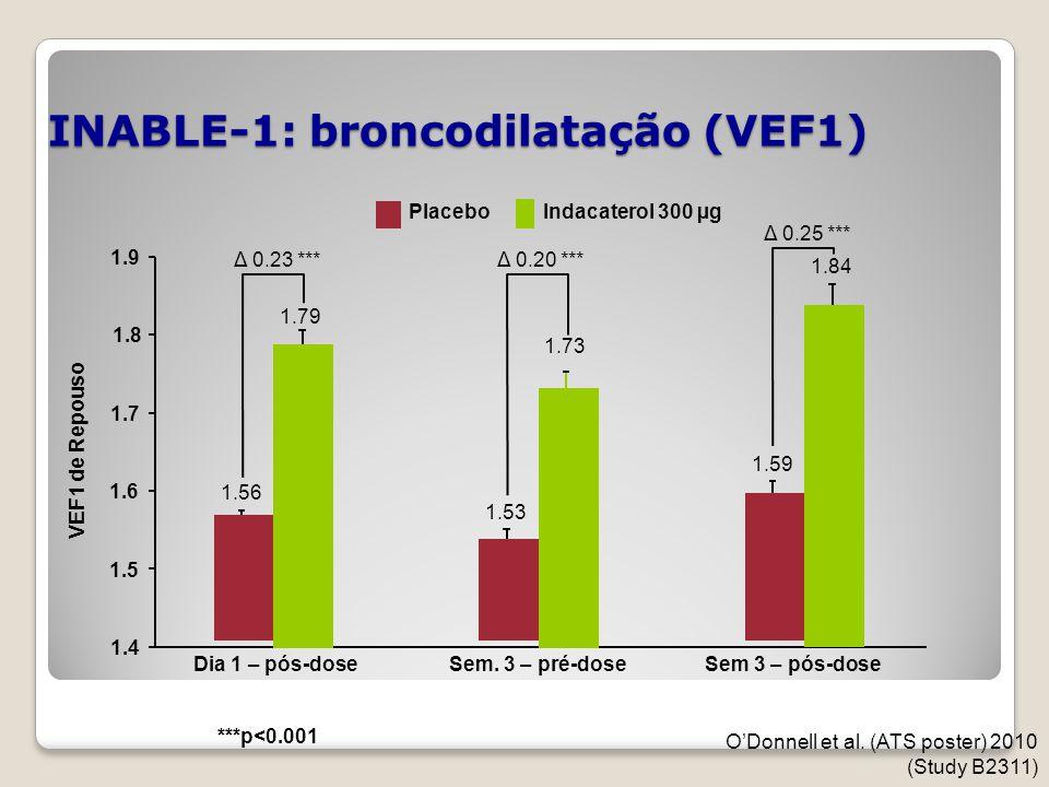 INABLE-1: broncodilatação (VEF1) 1.4 1.7 1.9 Dia 1 – pós-doseSem. 3 – pré-dose ***p<0.001 VEF1 de Repouso Indacaterol 300 µgPlacebo 1.56 1.79 Δ 0.23 *