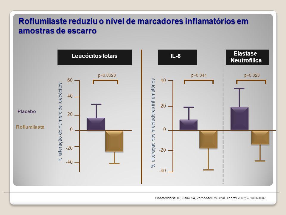 Roflumilaste reduziu o nível de marcadores inflamatórios em amostras de escarro Grootendorst DC, Gauw SA, Verhoosel RM, et al. Thorax 2007;62;1081-108
