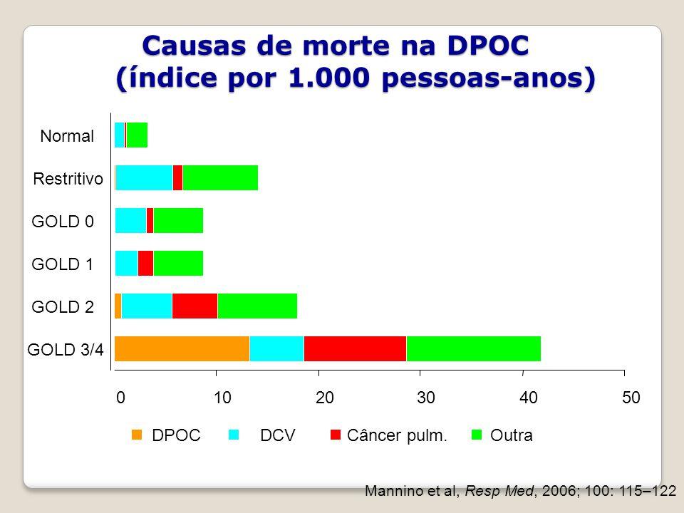 01020304050 GOLD 3/4 GOLD 2 GOLD 1 GOLD 0 Restritivo Normal DPOCDCVCâncer pulm.Outra Mannino et al, Resp Med, 2006; 100: 115–122 Causas de morte na DP