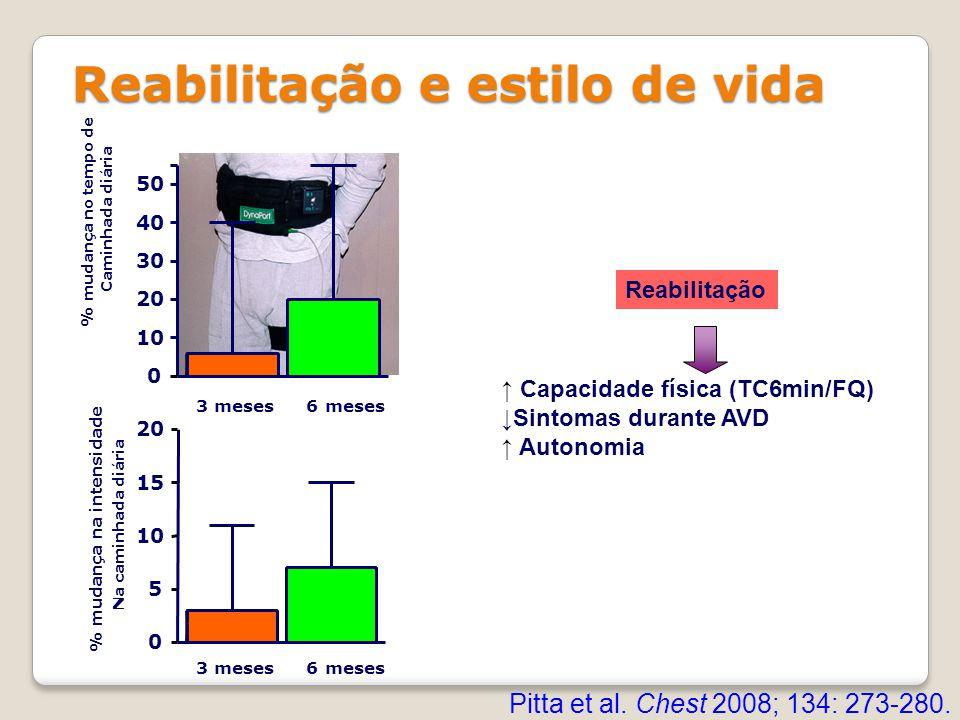 Reabilitação e estilo de vida Reabilitação ↑ Capacidade física (TC6min/FQ) ↓Sintomas durante AVD ↑ Autonomia 0 10 20 30 40 50 3 meses 6 meses % mudanç