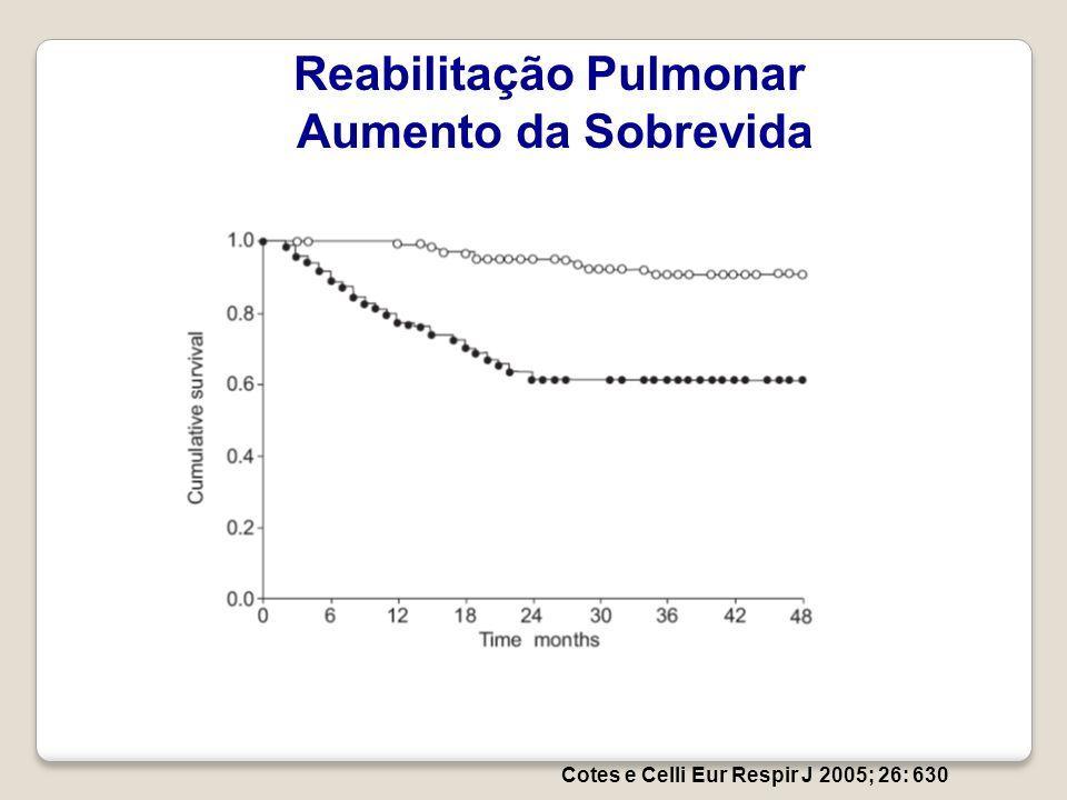 Cotes e Celli Eur Respir J 2005; 26: 630 Reabilitação Pulmonar Aumento da Sobrevida