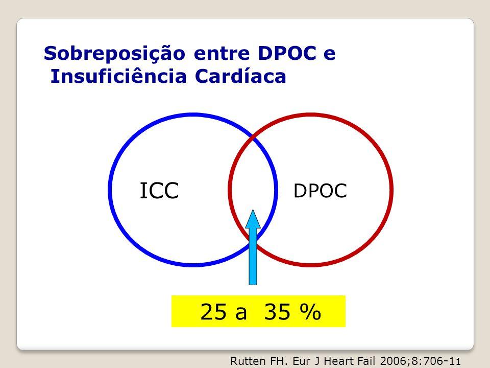 ICC DPOC Sobreposição entre DPOC e Insuficiência Cardíaca 25 a 35 % Rutten FH. Eur J Heart Fail 2006;8:706 - 1 1