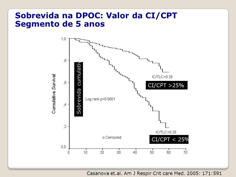 CI/CPT >25% CI/CPT < 25% Sobrevida cumulativa Casanova et.al. Am J Respir Crit care Med. 2005: 171:591 Sobrevida na DPOC: Valor da CI/CPT Segmento de