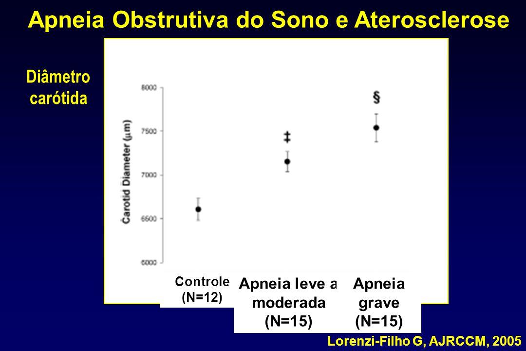 Lorenzi-Filho G, AJRCCM, 2005 Apneia Obstrutiva do Sono e Aterosclerose Diâmetro carótida Controle (N=12) Apneia leve a moderada (N=15) Apneia grave (