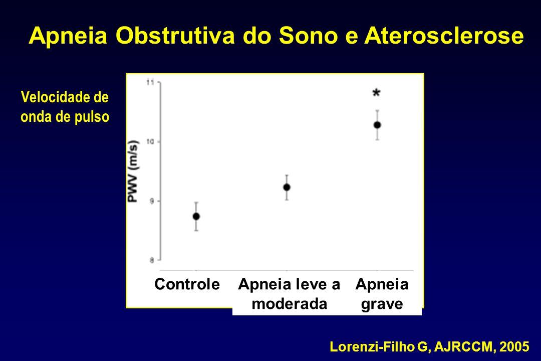 Lorenzi-Filho G, AJRCCM, 2005 Velocidade de onda de pulso Apneia Obstrutiva do Sono e Aterosclerose ControleApneia leve a moderada Apneia grave
