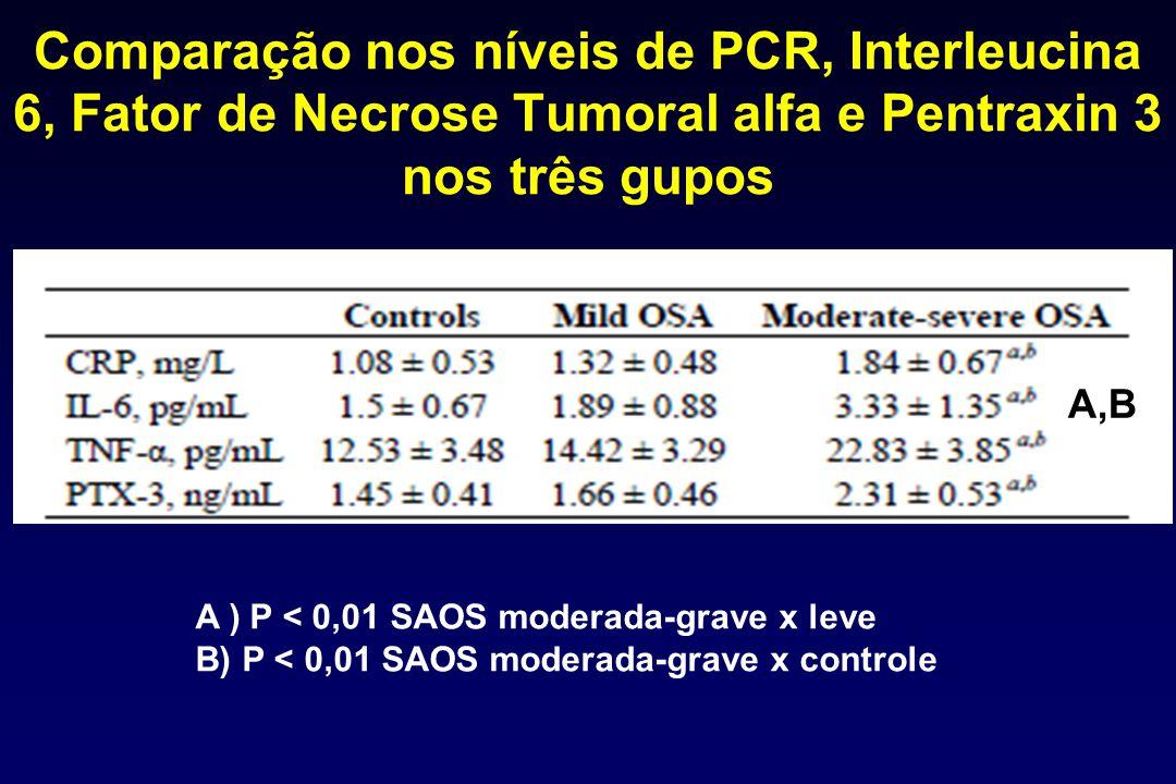 Comparação nos níveis de PCR, Interleucina 6, Fator de Necrose Tumoral alfa e Pentraxin 3 nos três gupos A ) P < 0,01 SAOS moderada-grave x leve B) P