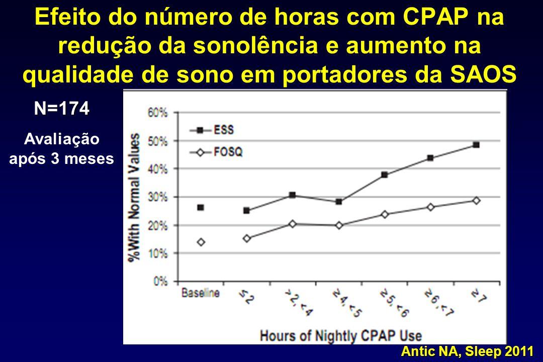 Efeito do número de horas com CPAP na redução da sonolência e aumento na qualidade de sono em portadores da SAOS N=174 Avaliação após 3 meses Antic NA