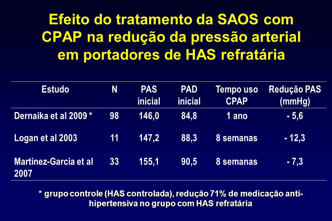 Efeito do tratamento da SAOS com CPAP na redução da pressão arterial em portadores de HAS refratária EstudoNPAS inicial PAD inicial Tempo uso CPAP Red