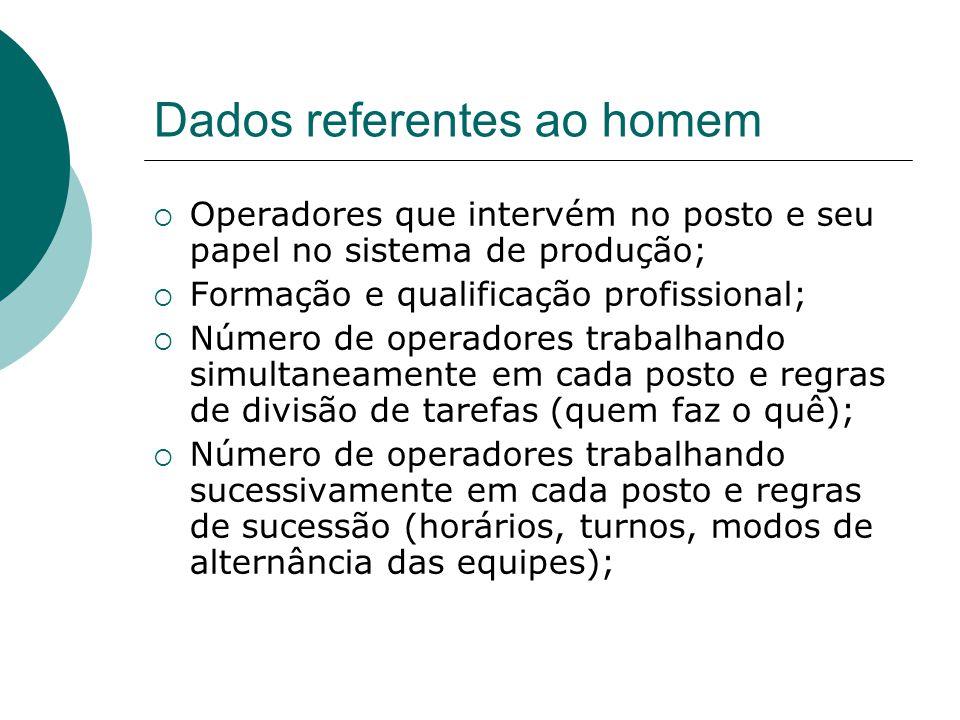 Dados referentes ao homem  Operadores que intervém no posto e seu papel no sistema de produção;  Formação e qualificação profissional;  Número de o