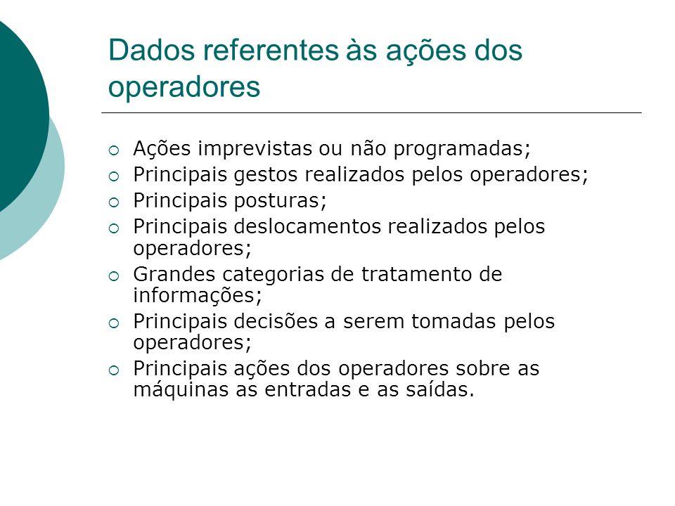 Dados referentes às ações dos operadores  Ações imprevistas ou não programadas;  Principais gestos realizados pelos operadores;  Principais postura